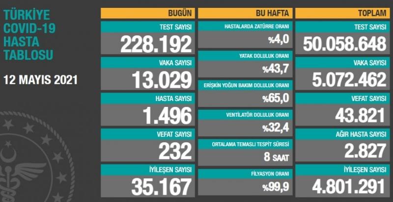 12 Mayıs Türkiye'de koronavirüs tablosu