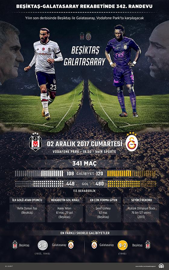 Beşiktaş ile Galatasaray  342. kez karşı karşıya gelecek.