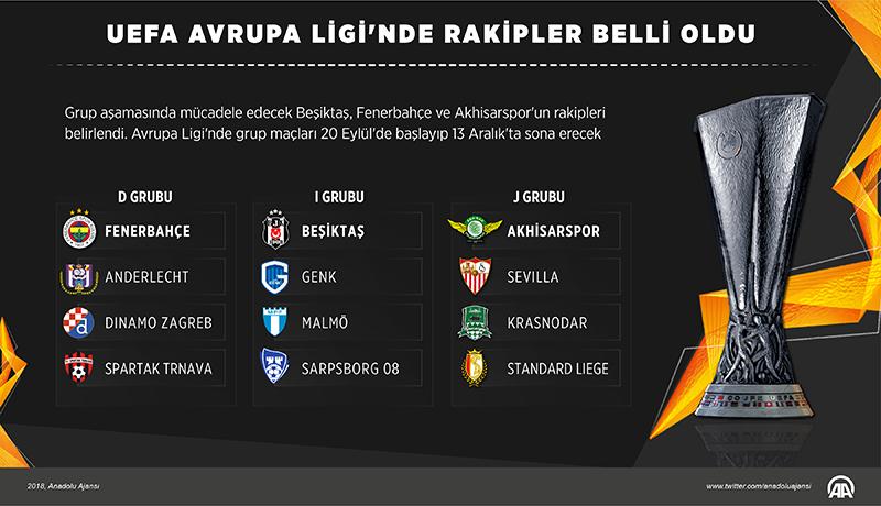Beşiktaş,Fenerbahçe ve Akhisarspor'un Rakipleri Belli Oldu