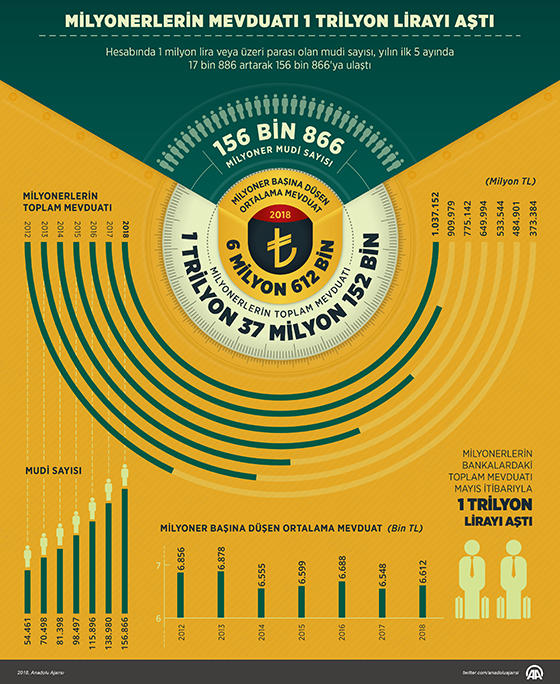 Milyonerlerin Mevduatı 1 Trilyon Lirayı aştı
