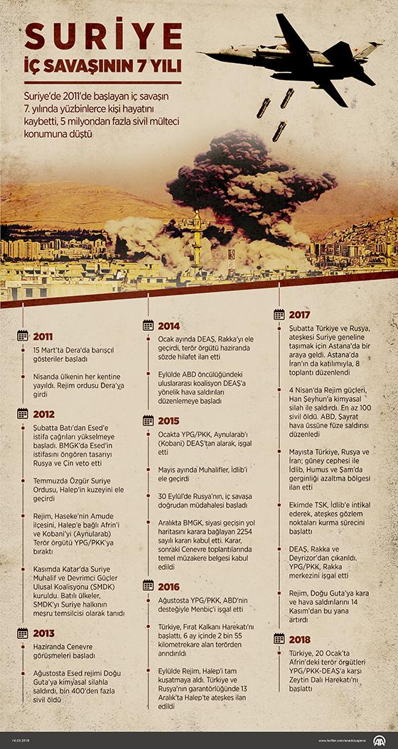 Suriye İç Savaşının 7 Yılı