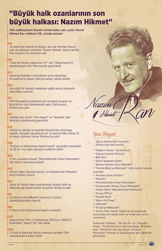 Türk edebiyatının önemli isimlerinden, şair, yazar Nazım Hikmet Ran