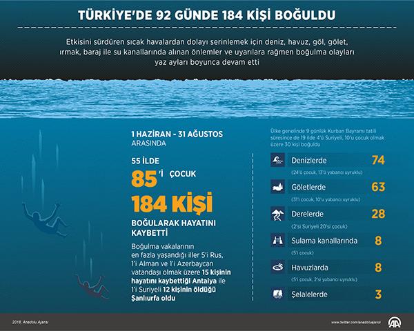 Türkiye'de 92 Günde 184 Kişi Boğuldu