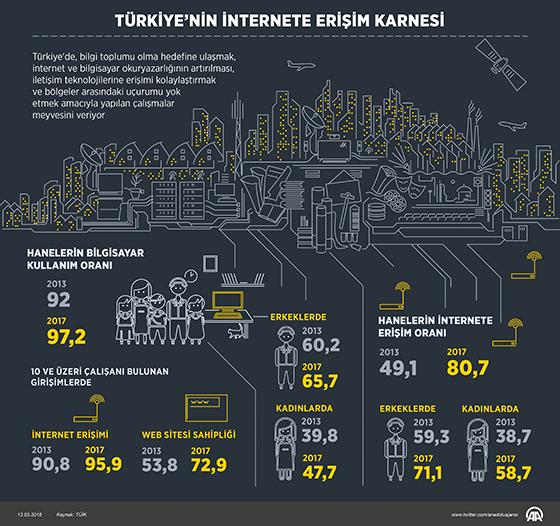 Türkiye'nin İnternete Erişim Karnesi
