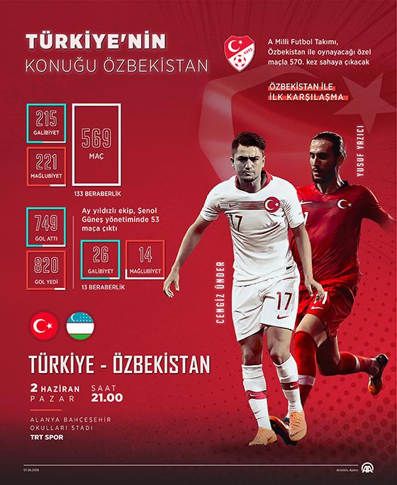 Türkiye'nin konuğu Özbekistan