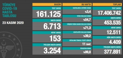 23 Kasım Türkiye'de koronavirüs raporu