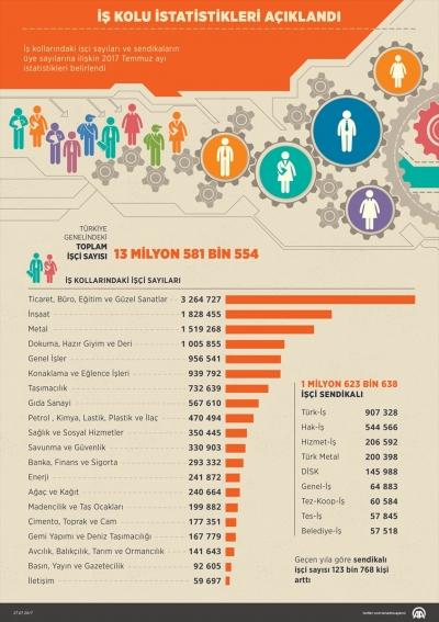 İş kolu istatistikleri açıklandı