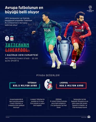 Tottenham ile Liverpool,  UEFA Şampiyonlar Ligi finalinde Avrupa kupalarında 3. kez karşılaşacak.