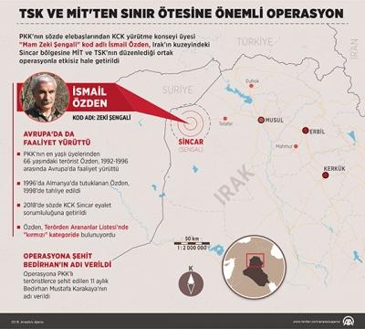 TSK Ve MİT'den Sınır Ötesine Önemli Operasyon