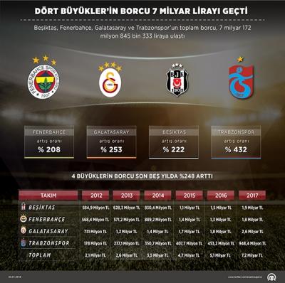 Türk futbolunda  4 büyüklerin borcu 7 milyar lirayı aştı