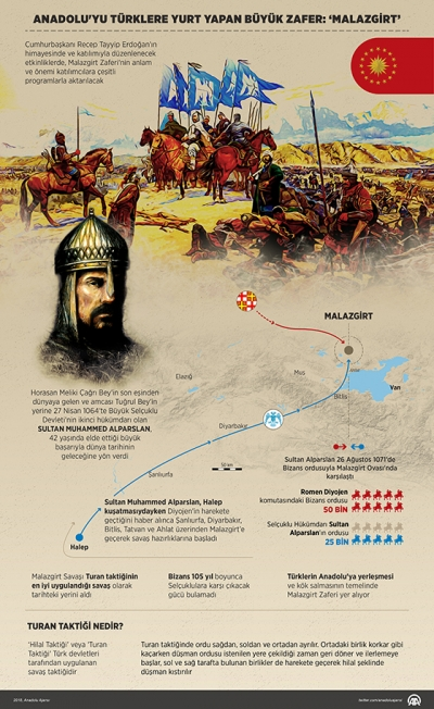Türklere Anadolu'nun kapılarının açıldığı 1071 Malazgirt Zaferi'nin 947'nci yıldönümü